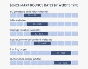 bounce rate by type